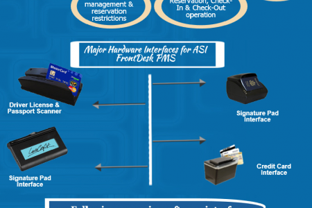 ASI FrontDesk - The Property Management System Infographic