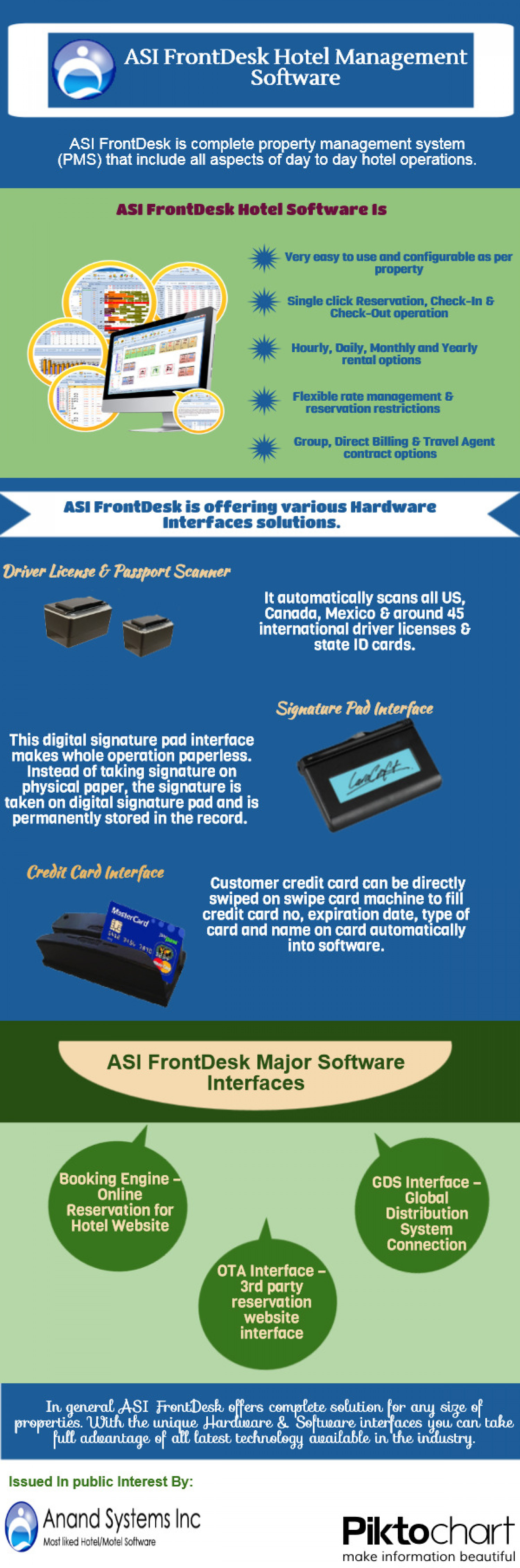 ASI FrontDesk Hotel Management Software Infographic