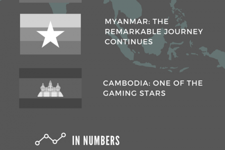 Asian Casino Market Outlook 2015 Infographic