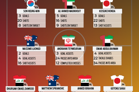 Asian Cup 2015 - Top Preformers Infographic
