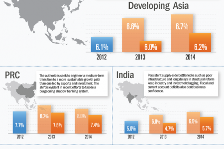 Asian Development Outlook 2013 Update: Growth Outlook Infographic