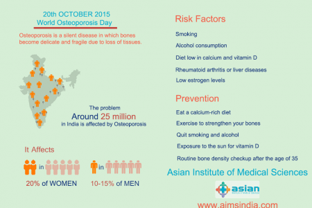 Asian Institute of Medical Sciences Infographic