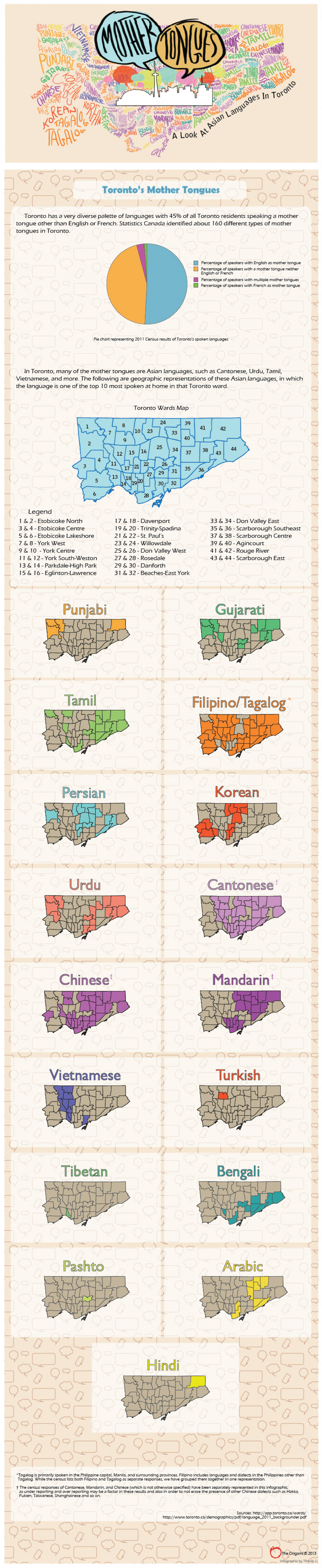 Asians speak up: Mother tongues in Toronto  Infographic