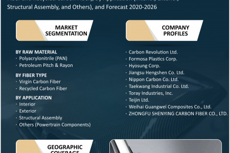 Asia-Pacific Automotive Carbon Fiber Market Research and Forecast 2020-2026 Infographic