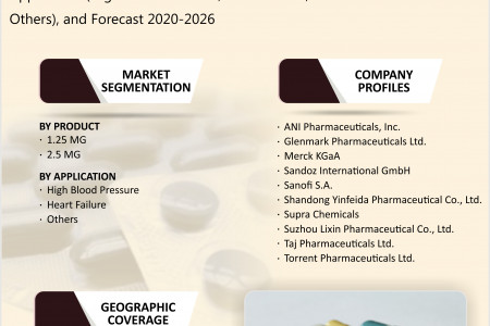 Asia-Pacific Indapamide Market Size, Share, Forecast 2020-2026 Infographic