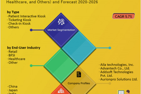 Asia-Pacific Self-Service Kiosk Market Research and Forecast 2020-2026 Infographic