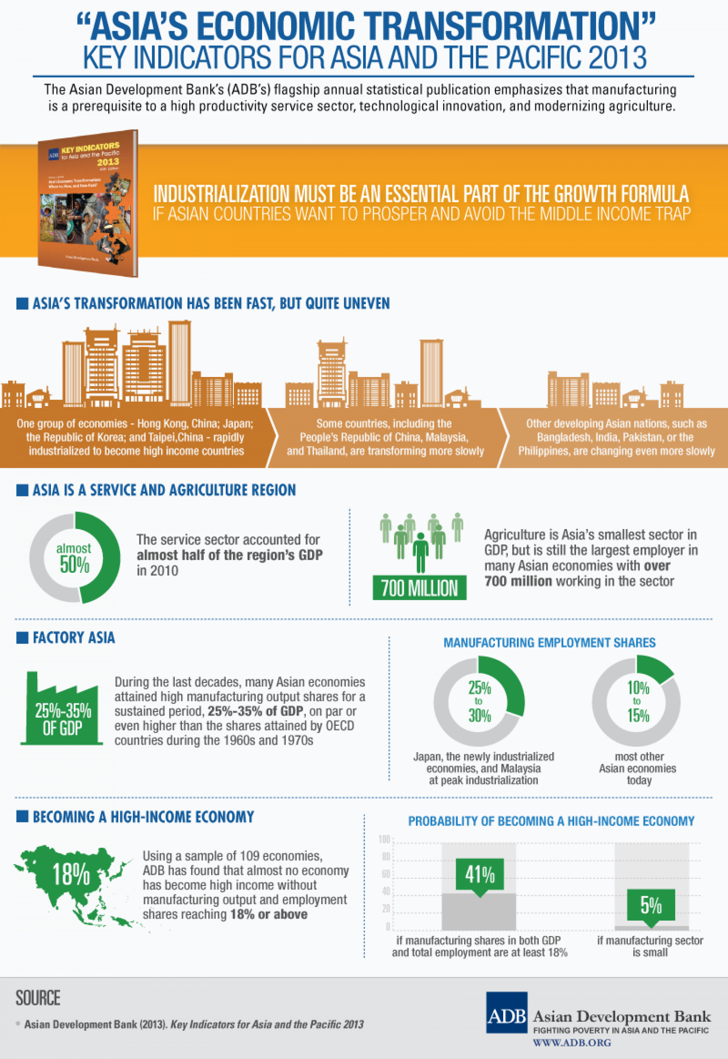"""""""Asia's Economic Transformation"""" - Key Indicators for Asia and the Pacific 2013 Infographic"""