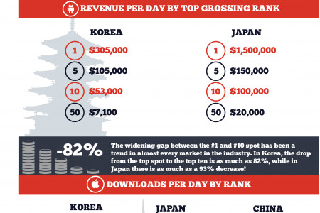 Asia's Mobile Game Landscape Infographic