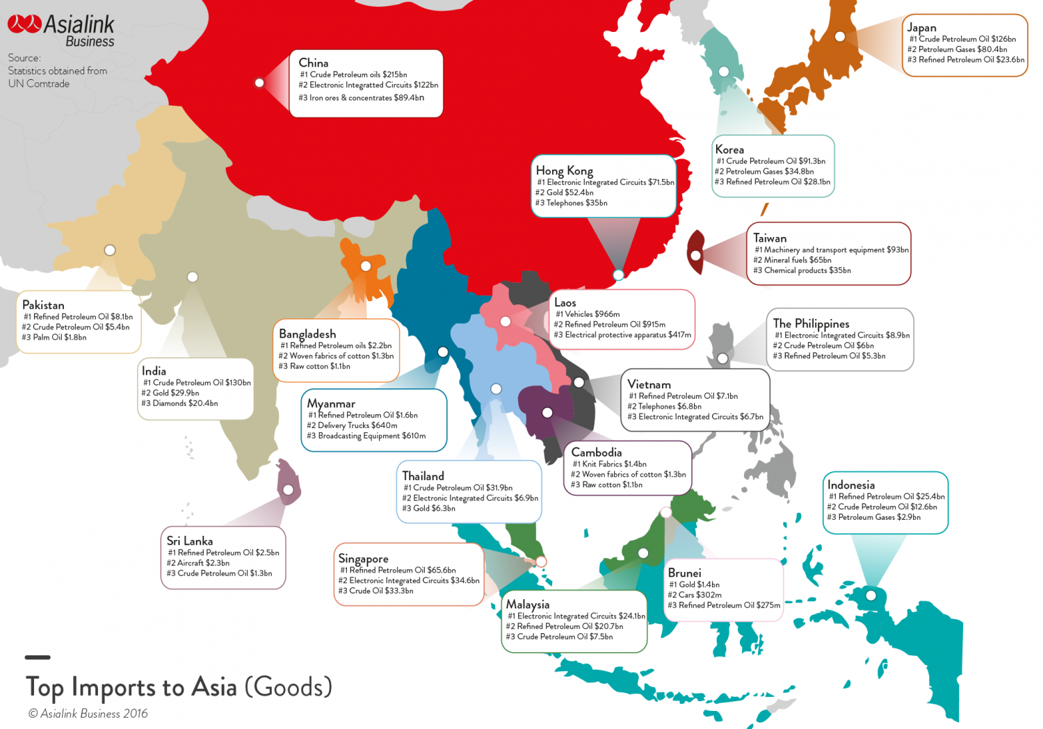 Asia's Top Imports (Goods) Infographic