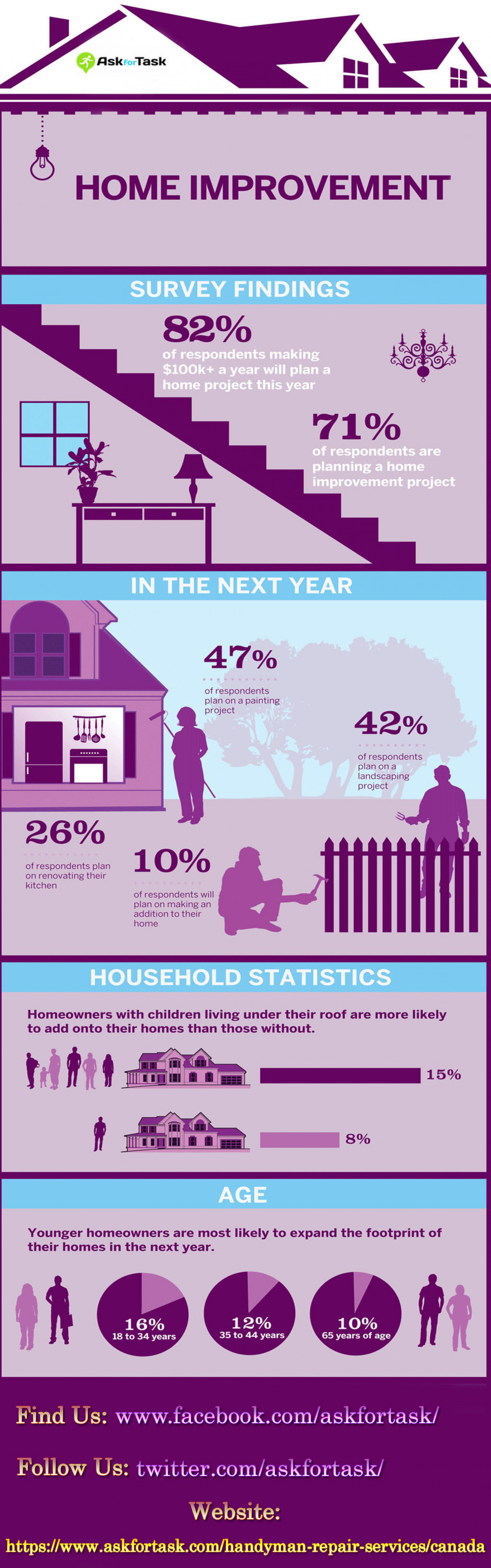 Askfortask Home Improvement Services in Canada Infographic