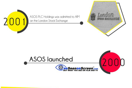 ASOS at 15 Years Infographic