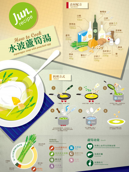 Asparagus Soup with Poached Egg Infographic