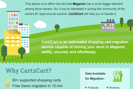 AspDotNetStorefront to Magento Migration with Ease Infographic