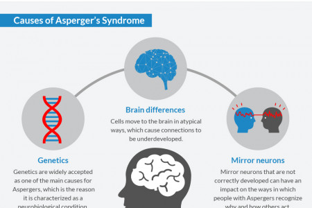 Asperger's Syndrome Infographic