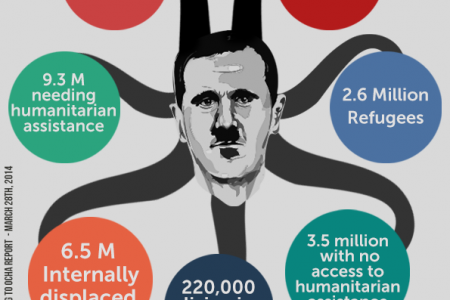 Assad's Crimes Infographic