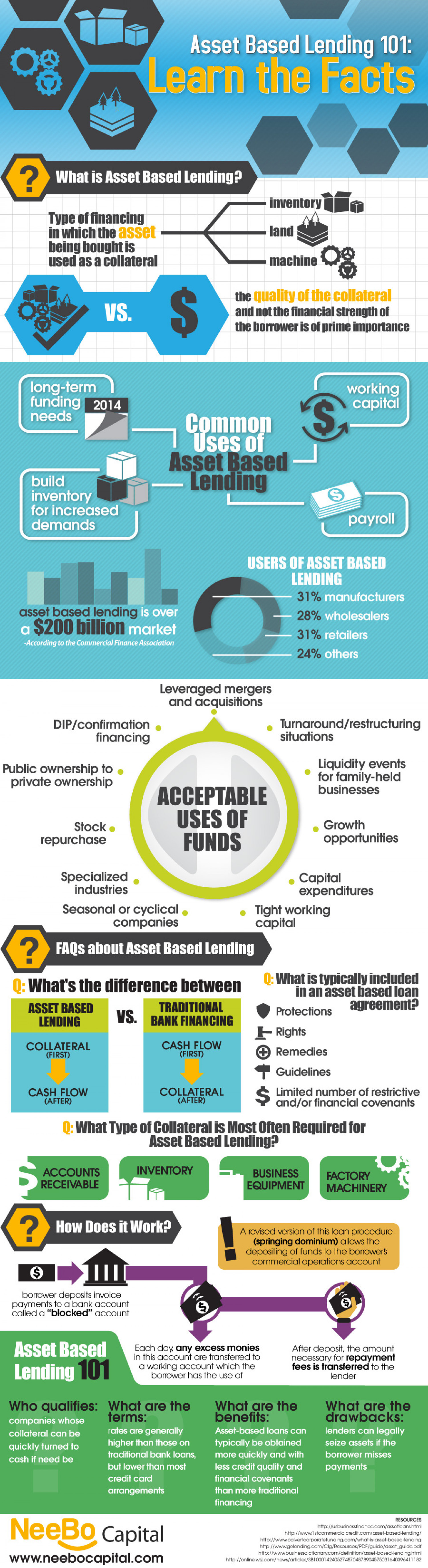 Asset Based Lending 101: Learn the Facts Infographic