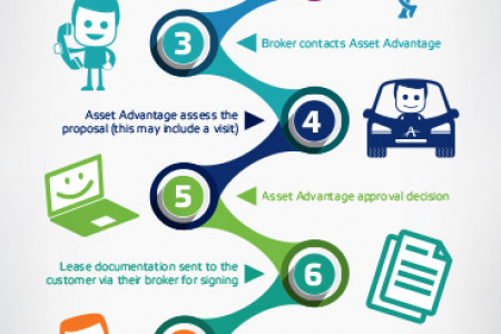 Asset Finance Process Infographic