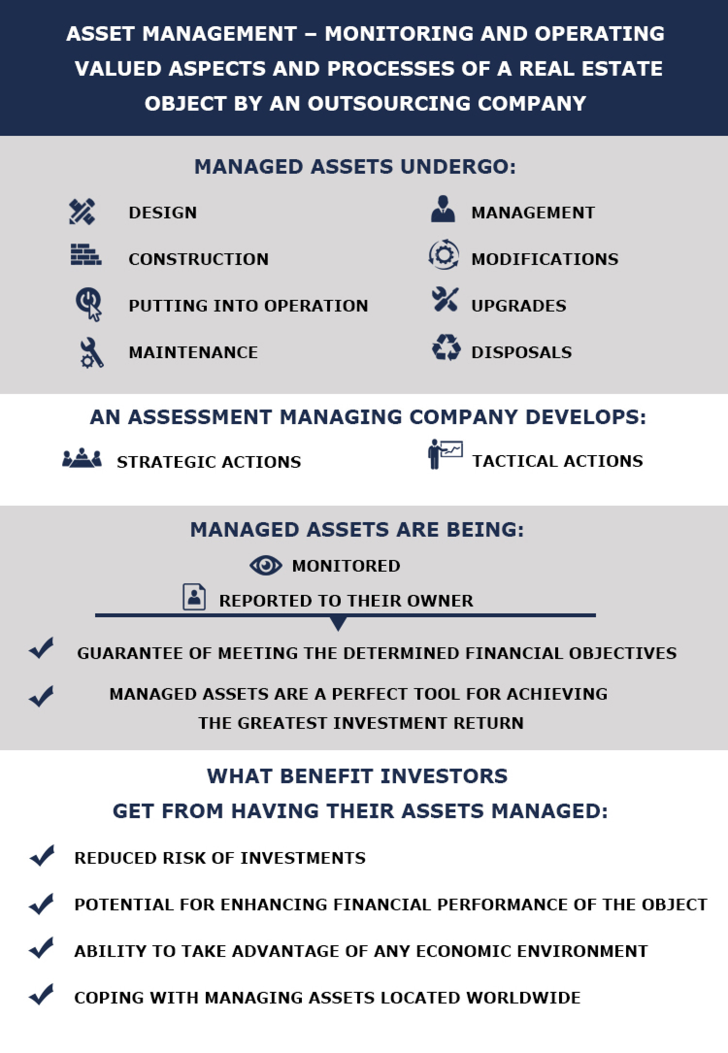 Asset management – monitoring and operating Infographic