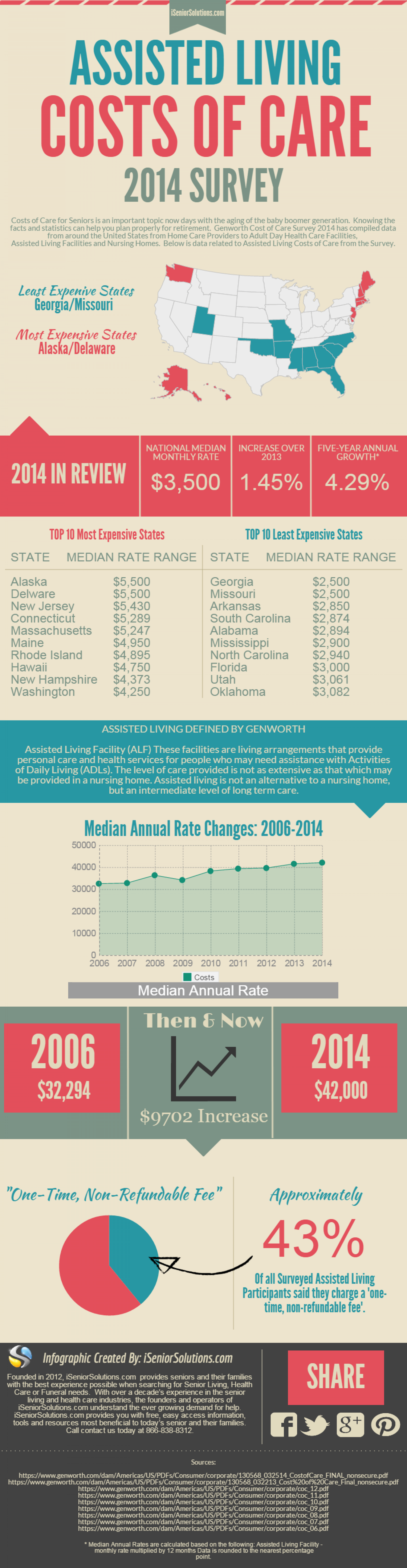 Assisted Living Costs of Care - 2014 Genworth Survey Data Infographic