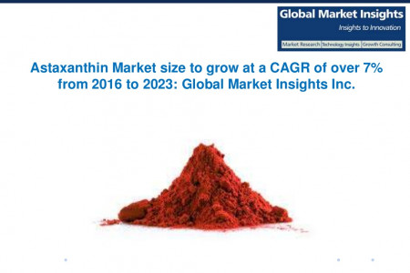 Astaxanthin Market size to grow at a CAGR of over 7% from 2016 to 2023 Infographic