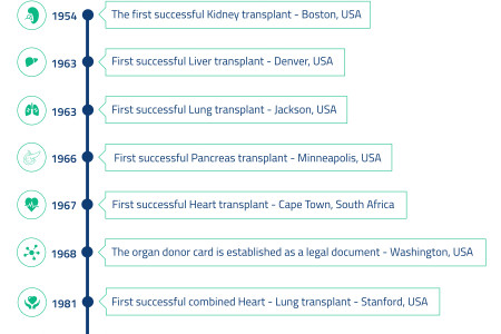 AsterMedcity Multi Organ Transplant  Infographic
