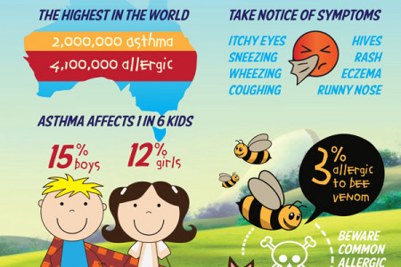 Asthma & Allergies in Australia Infographic