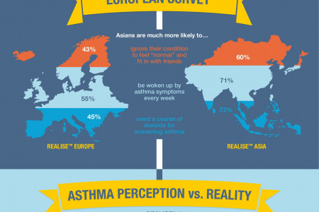 Asthma in Asia Infographic