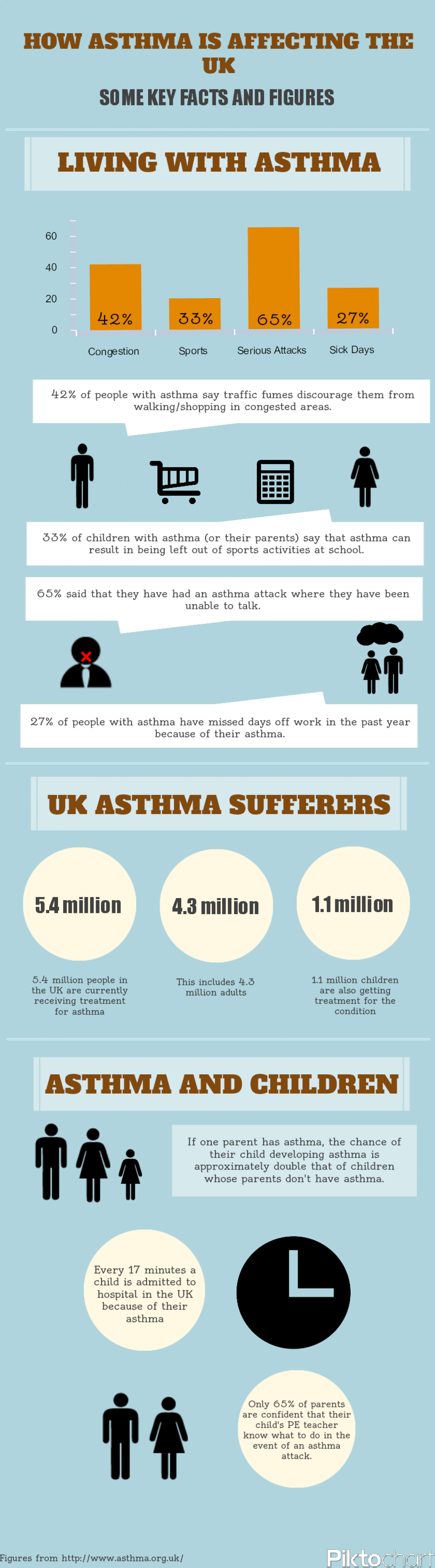 Asthma in the UK Infographic