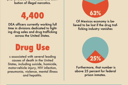 Astounding Statistics On Drug Trafficking In the United States Infographic