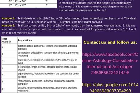 Astrology and Numerology Predictions for Love and Business Infographic