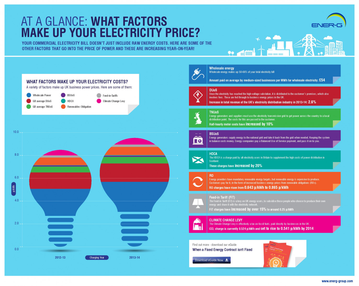 At a Glance: What Factors Make up Your Electricity Price? Infographic