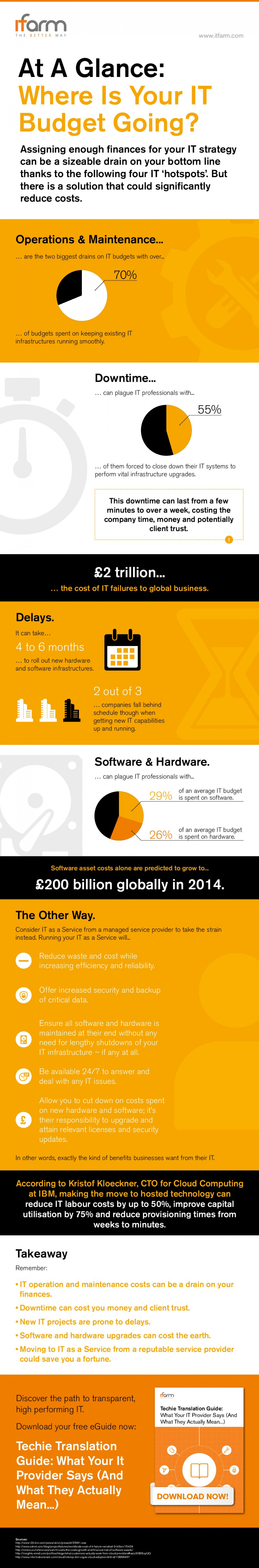 At a Glance: Where Is Your IT Budget Going? Infographic