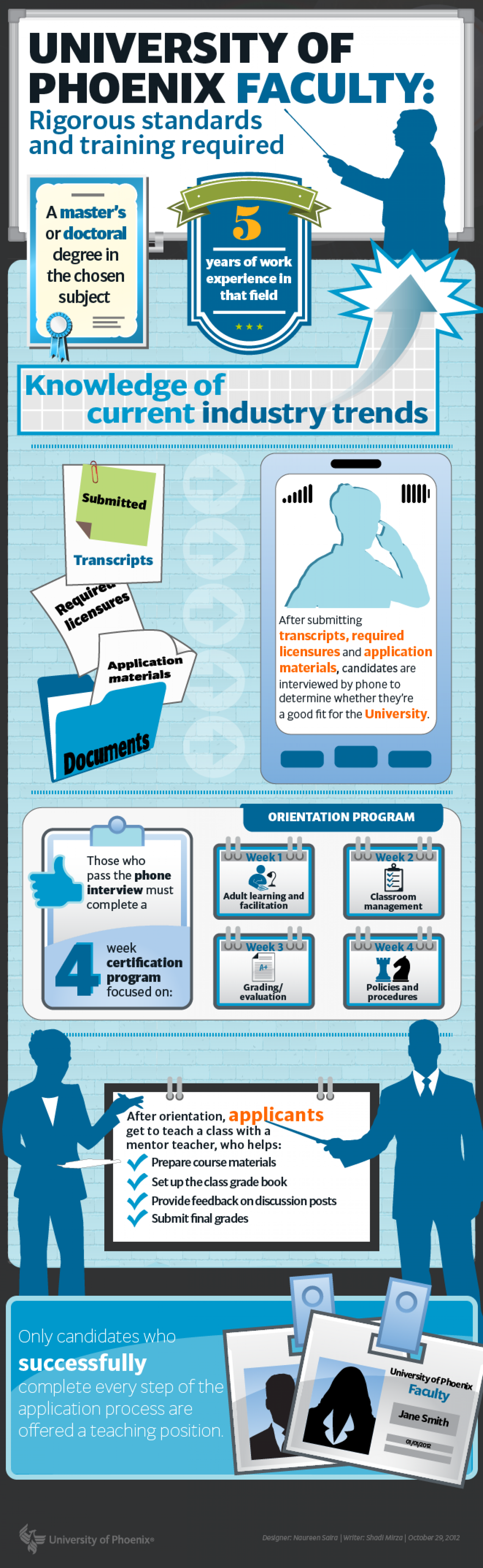 University Of Phoenix Faculty: Rigorous Standards And Training Required Infographic