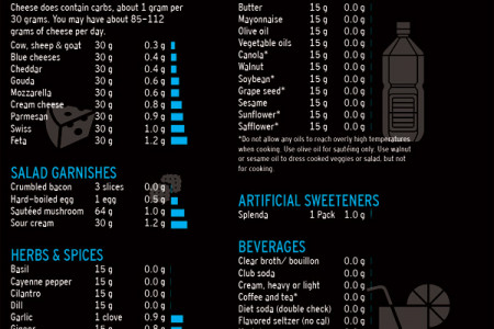 Atkins Acceptable Foods List (Metric) Infographic