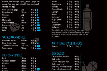 Atkins Acceptable Foods List (Non-metric) Infographic