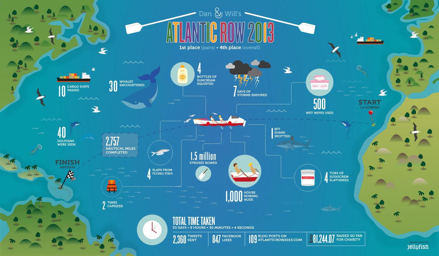 Atlantic Row 2013 Infographic