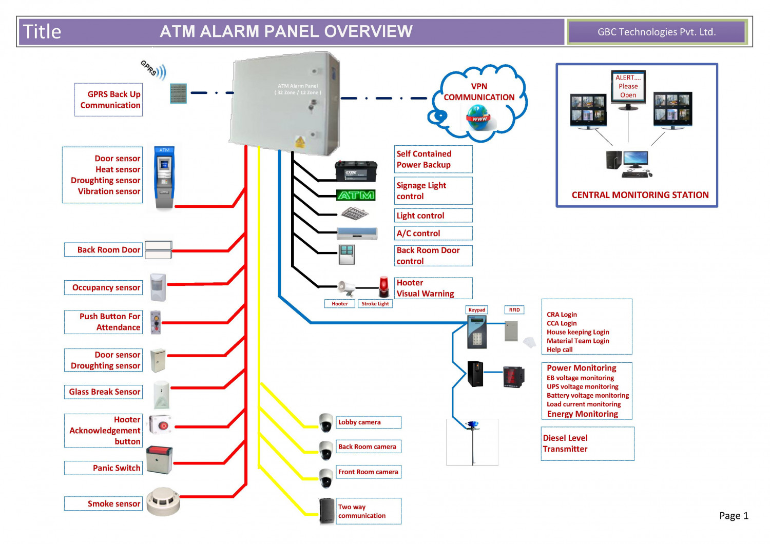 Atm Alarm System Panels Visual Ly