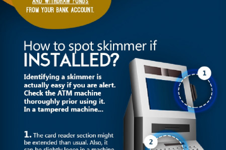ATM Skimming: The latest ATM Fraud people are worried about Infographic