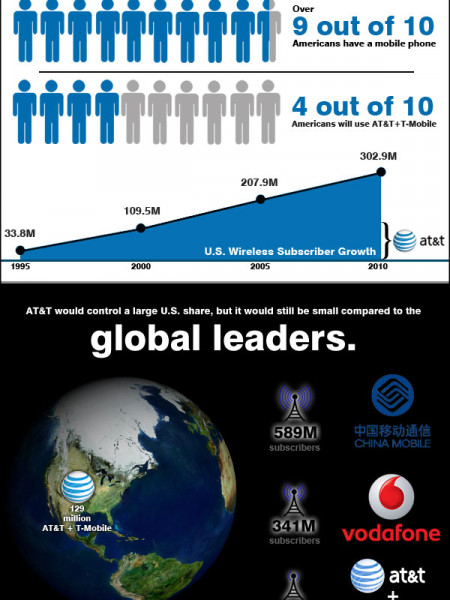 AT&T and T-Mobile Merger Infographic