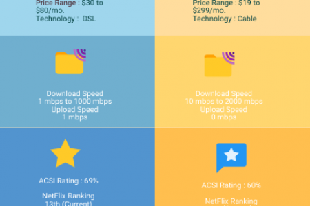 AT&T Internet Vs Xfinity From Comcast | Best Internet Provider Infographic