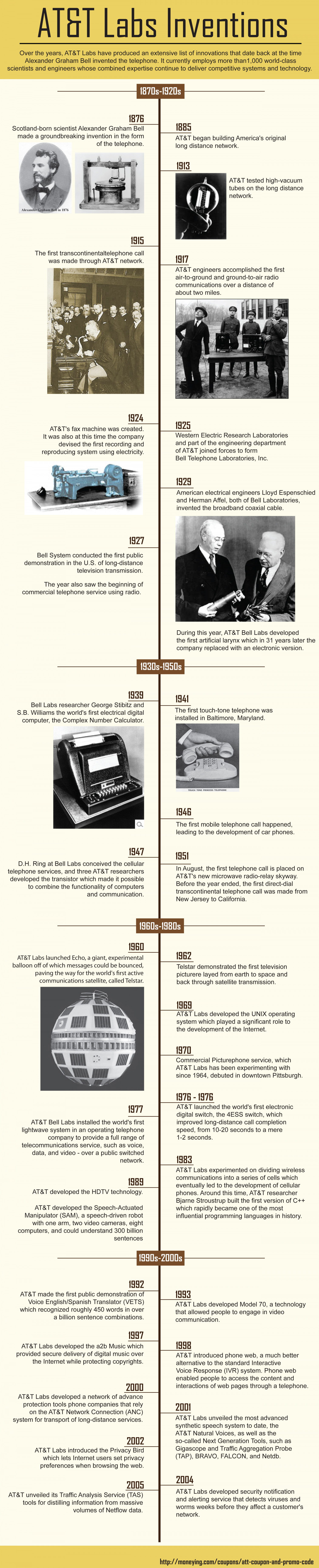 AT&T Labs Inventions Infographic