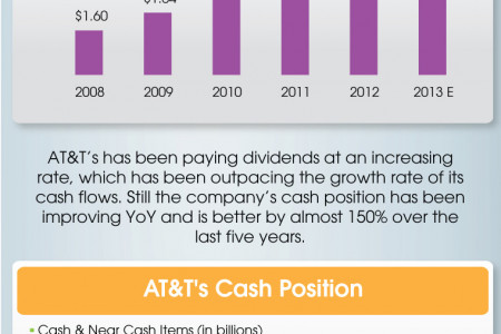 AT&T (T) Dividends Infographic