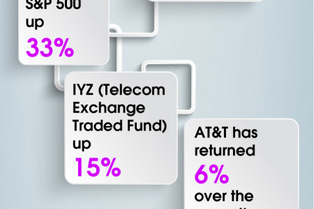 AT&T (T) Relative Performance Infographic