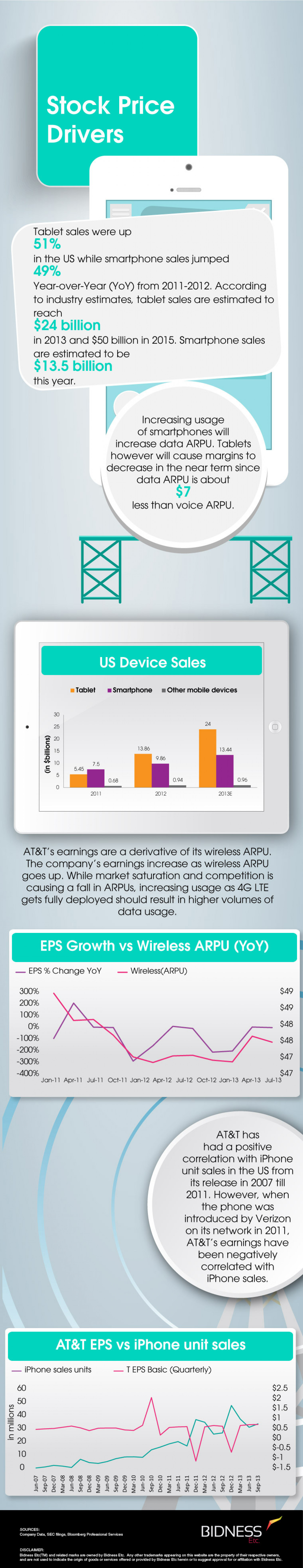AT&T (T) Stock Price Drivers Infographic