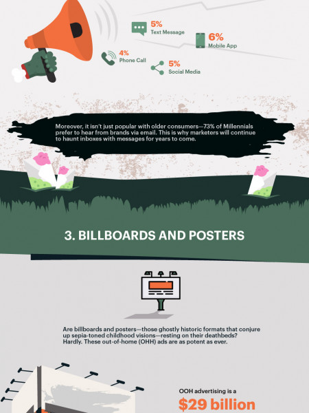 Attack of the Zombie Marketing Channels! 4 Declared-Dead Tactics That Are Still Going Strong [Infographic] Infographic