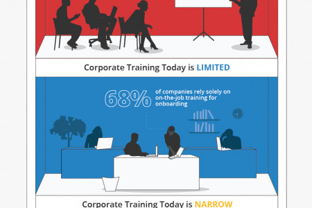 Attention C-Suite: Train Today or Lose Tomorrow Infographic