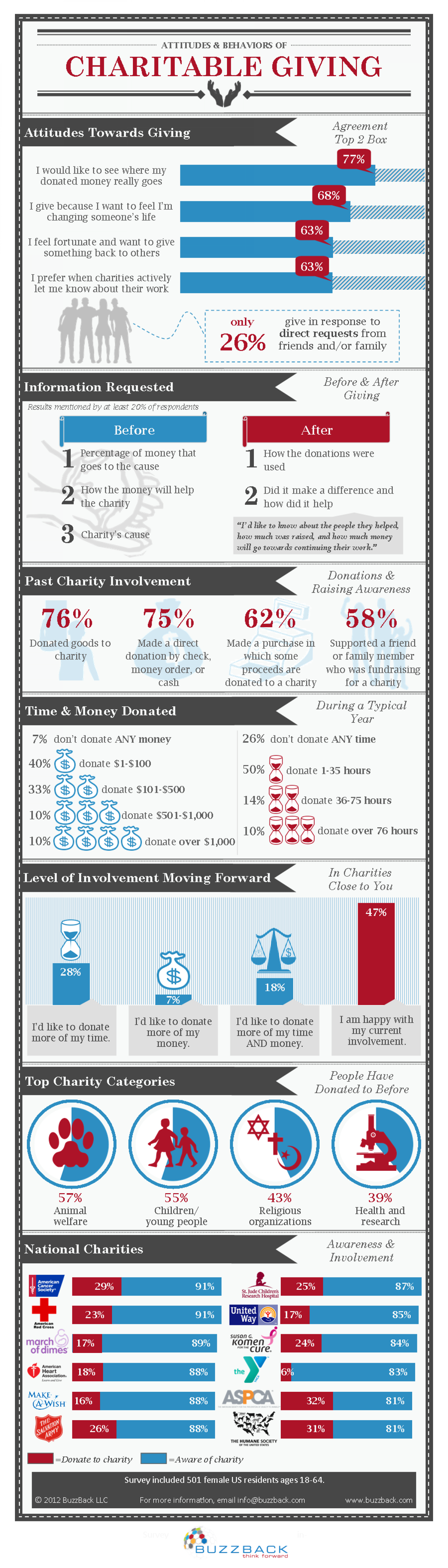 Attitudes & Behaviors of Charitable Giving Infographic