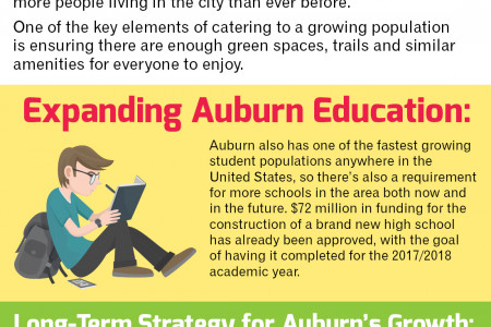 Auburn City Council Makes Big Plans to Expand Recreation and Culture Infographic