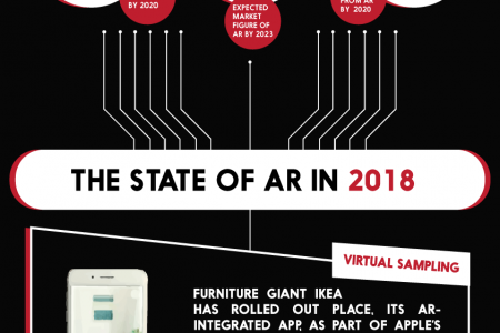 Augmented Reality – The Next Wave In Marketing Infographic