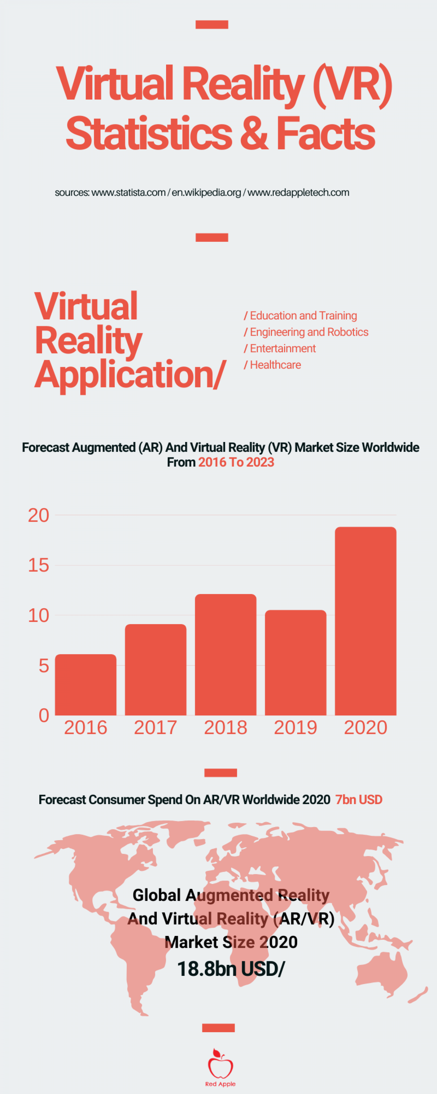 Augmented Reality (AR) and Virtual Reality (VR)- Statistics and Facts Infographic
